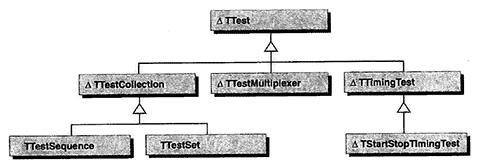 Taligent Test Framework Class Hierarchy