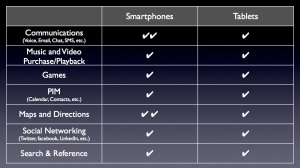 Smartphone tasks