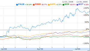 Stock performance chart, PALM vastly outperforms others over past 12 months